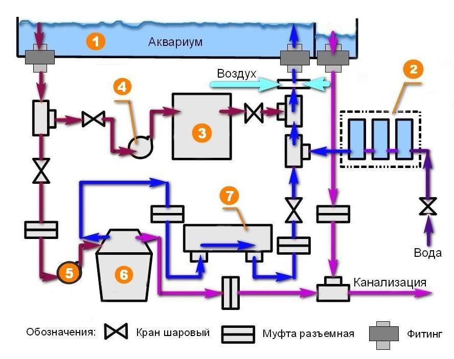 Принципиальная схема подключения оборудования для торгового аквариума. Оборудование для торгового аквариума.