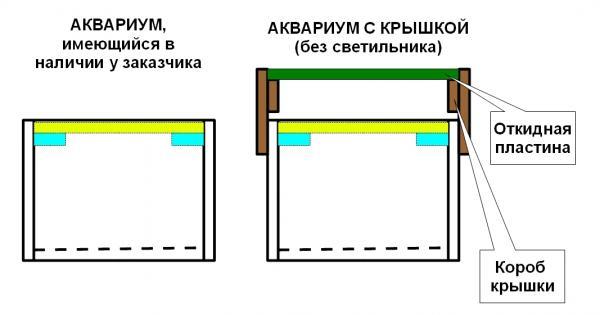 Схема аквариум с крышкой для аквариума. Крышки для аквариума. Аквариумная крышка. Крышка в аквариум.